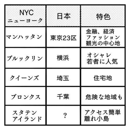 ニューヨーク市と関東それぞれの地域の特色がどのように似ているかを書いた図