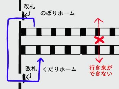 上下電車の乗り換えが出来ないので、一回改札の外に出て、再度改札を通る絵