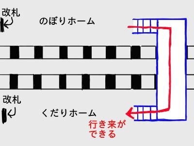 上下電車の乗り換えができる駅構内の絵