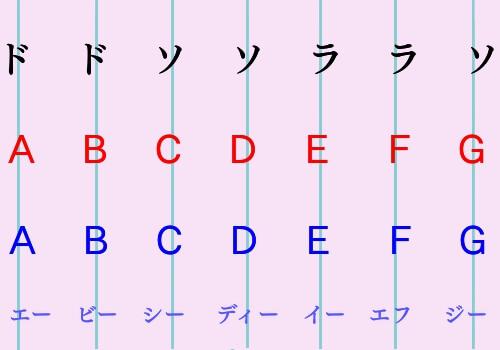 abcの歌の日米の歌詞の違いを説明した図1