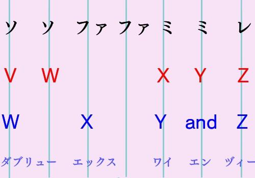 abcの歌の日米の歌詞の違いを説明した図4