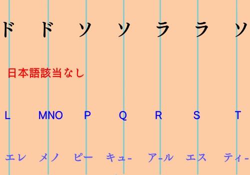 ABCソングの日米の違いを書いた図3