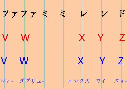 4ABCソングの日米の違いを書いた図4