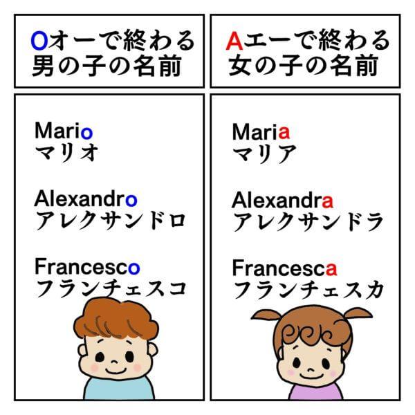 名前の最後の文字をOとAで変えただけで、性別が変わる例。マリオとマリア、アレクサンドロとアレクサンドラ、フランチェスコとフランチェスカ