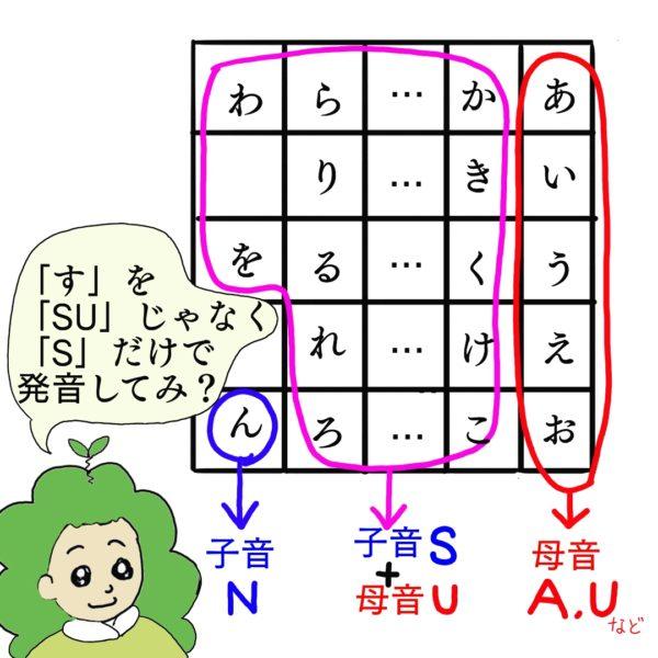 ひらがな表と、「「SU」じゃなくて「S」だけで発音してみ?」と言っている女性の絵