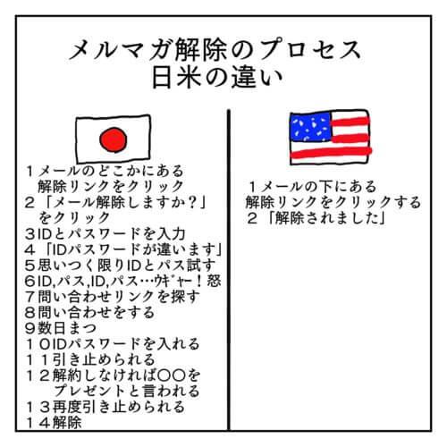 日米のメルマガ解除のプロセスの違いを説明した図。日本のメルマガ解除は14項目あるのに対し、アメリカのは2項目のみ