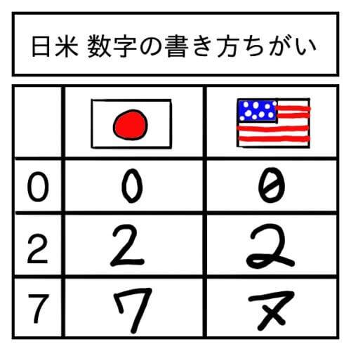 0,2,7の日米の書き方の違いを表した図