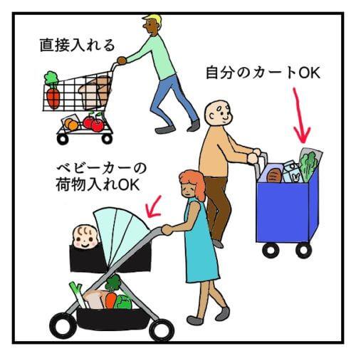 アメリカのスーパーで、カートに直接商品を入れる人、持参したカートを使用する人、ベビーカーの荷物入れを使う人の絵