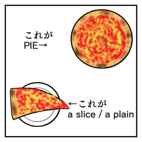 ニューヨークスタイルピザのパイとはなんで、スライスもしくはプレインとは何かを説明している絵