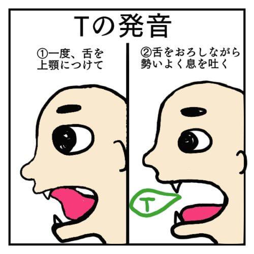 T単体の発音を説明した絵。一度舌を上顎につけて、舌を戻した時に勢いよく息を出す時に出る音がT