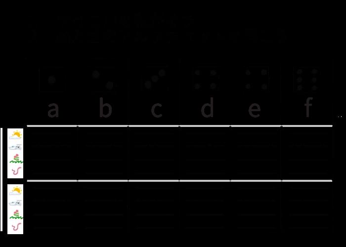 サイコロ・アルファベット練習シート小文字版a-f